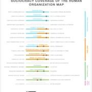 SOCIOCRACY COVERAGE OF THE HUMAN ORGANIZATION MAP V4 5 1904x2048 1 180x180 - Soziokratie und Holacracy im Vergleich