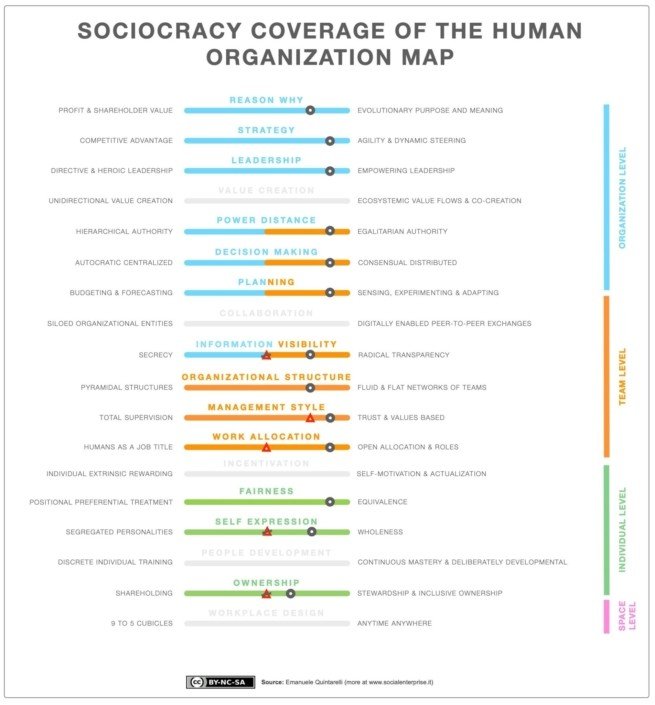 SOCIOCRACY COVERAGE OF THE HUMAN ORGANIZATION MAP V4 5 1904×2048