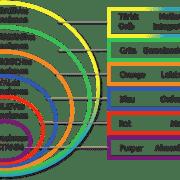 Integrale Unternehmensentwicklung Schallhart 180x180 - Artikel - Die Soziokratische KreisorganisationsMethode (SKM) integral betrachtet