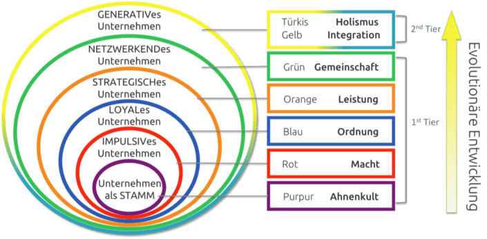 Integrale Unternehmensentwicklung Schallhart